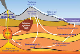 Types Of Rocks Top 7 Differences Between Metamorphic Rocks And Igneous Rocks