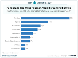 most popular music streaming services chart business insider
