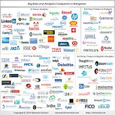 Big Data Landscape by Big Data And Analytics Startups In Bangalore The Change Of