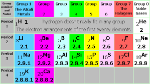Periodic Table Diagram Periodic Table Groups Periods Trends Patterns Comparison
