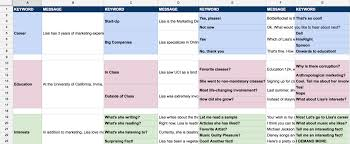 Spreadsheet To Html Creating My Bot As A Non Developer U2013 The Mission U2013 Medium