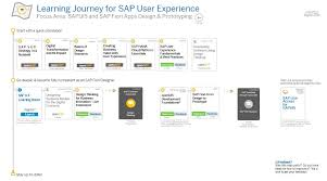 sap ux tutorial take a new learning journey into the world of ux with sap education
