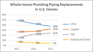 big changes underway in whole house re piping market home