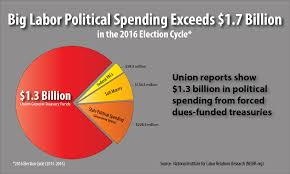 5 7 billion 2016 election cycle study big labor exceeds 1 7 billion