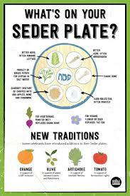 sader plate what s on a seder plate haggadot