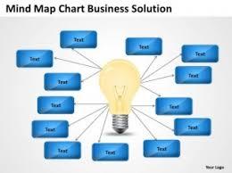 mind map chart business solution ppt internet plan powerpoint