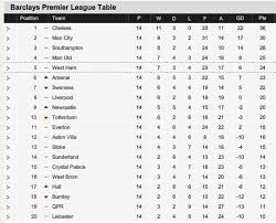 premier league table over the years nice day sports english premier league table 14 august leicester