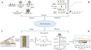 100 pdf analytical uses of immobilized biological compounds for