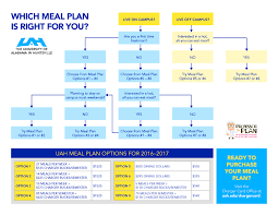 ucla floor plans ucla housing meal plan images ucla family housing floor plan