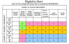 Blind Chart Overview Of Deafblindness