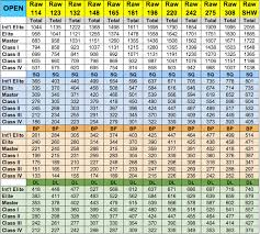 Bench Press Calculater Squat Weight Chart Socialmediaworks Co