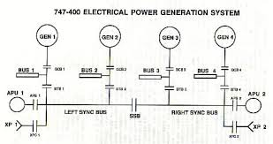 unforeseen characteristics of the 747 400 electrical power