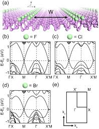 wedge energy bands of monolayer black phosphorus a first