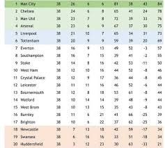 2017 2018 premier league table football manager predicts how the 2017 18 premier league season will