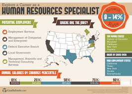 Human Resource Specialist Resume Masters Degree In Human Resources Human Resources Masters