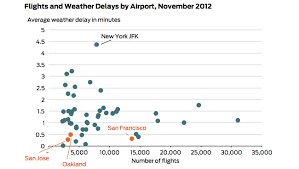 san francisco weather thanksgiving 10 charts san franciscans should be thankful for