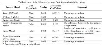 what is the differnece between a spiral and regular perm influence of process models on requirement volatility and