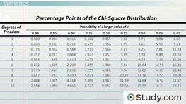 Chi Square Test Table What Is A Chi Square Test Definition U0026 Example U0026 Lesson