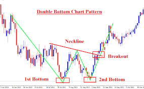 chart pattern trading system forex chart pattern trading on double top and double bottom