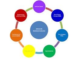 Mission Indradhanush For Banks Mission Bureau De Controle