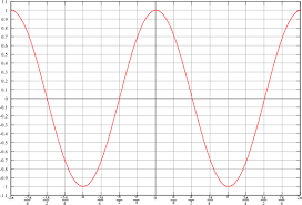trigonometry graphs of sine and cosine functions wikibooks open