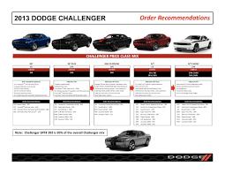 Dodge Challenger Models - chrysler 2013 dodge challenger sales brochure