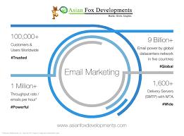 asian fox developments linkedin