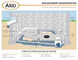 stylish and peaceful basement drainage french drain systems vs