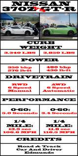 2009 nissan 370z quarter mile the decision nissan gt r vs 370z soho motorsports