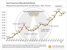 economists predict home value appreciation through 2017 to the economic context behind housing market trends jane