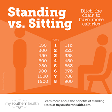 Standing Vs Sitting Desk Sitting Vs Standing Health Benefits Includes Infographic