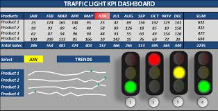 Free Excell Templates Excel Traffic Light Dashboard Templates Free These