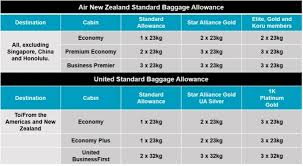 how much does united charge for bags baggage united states