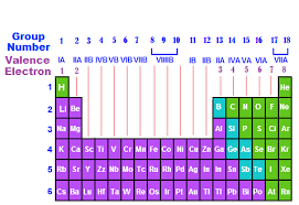 Valancy Table How Valence Electrons Help To Find The Valency Of An Atom Socratic
