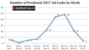 palais royal black friday 2014 black friday ad scan leak date predictions for 2017