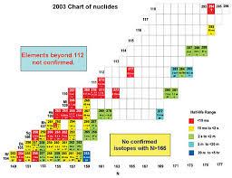 Periodic Table Timeline C U0026en It U0027s Elemental The Periodic Table Darmstadtium And Beyond