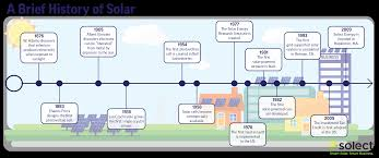 Floor Plan Line Of Credit The History Of Solar Energy Let U0027s Geek Out Solect