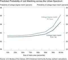 jobs for a history major only 27 percent of college grads have a job related to their major