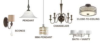 Types Of Ceiling Light Fixtures Types Of Ceiling Light Fixture Ceiling Lights