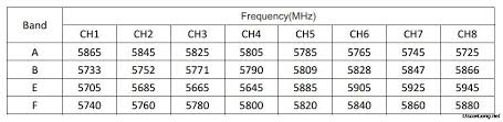 what is a frequency table 5 8ghz frequency channels table oscar liang
