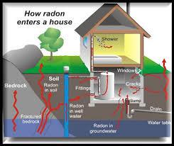 Radon Mitigation Cost Estimates by Blueridge Radon Solutions Homepage