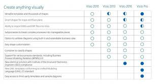 best alternatives to visio for mac
