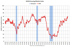 housing trends 2017 us homebuilder confidence is at a recent high point competitive