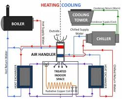 schematic diagram of a modern air conditioning system with