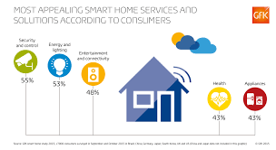 connected home smart automation enables energy management