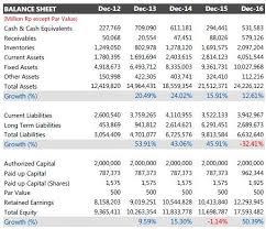 cara membuat laporan laba rugi komersial 10 contoh laporan keuangan perusahaan tbk terbuka yang sudah