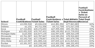 how important are donations contributions and football ticket