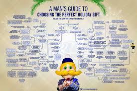 9 flowcharts to help you navigate the christmas season mental floss