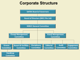 corporate structure national service resort u0026 country club