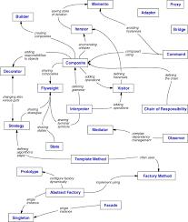 design pattern php là gì design pattern là gì lê thanh tuấn